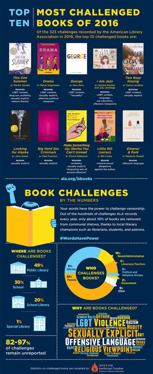 Top 10 most challenged books of 2016 infographic