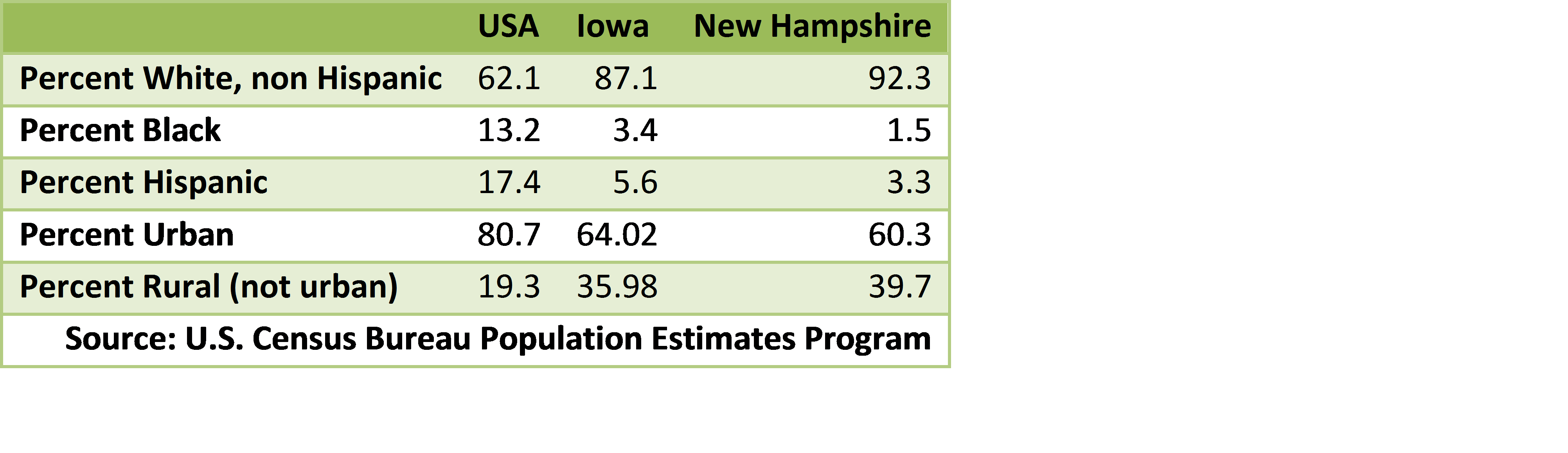 Table 3: Population Characteristics of Iowa and New Hampshire compared to the United States as a whole