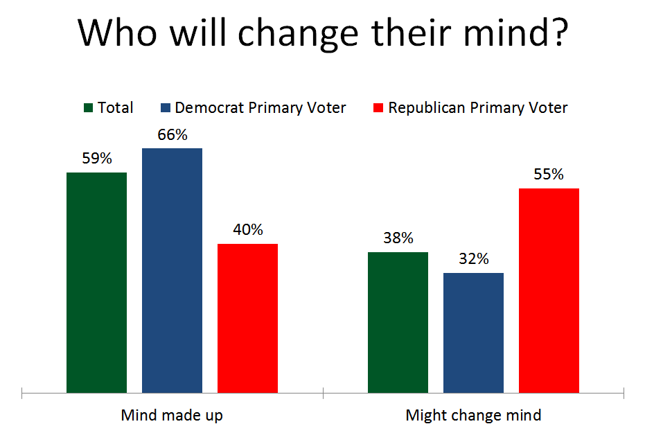 Pres Primary Change Mind
